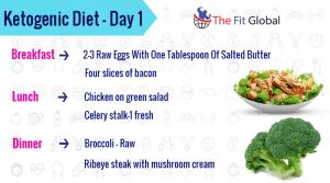 Day 1 plan of ketogenic diet