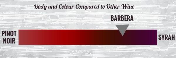 barbera-measure
