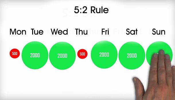 5 2 Rule